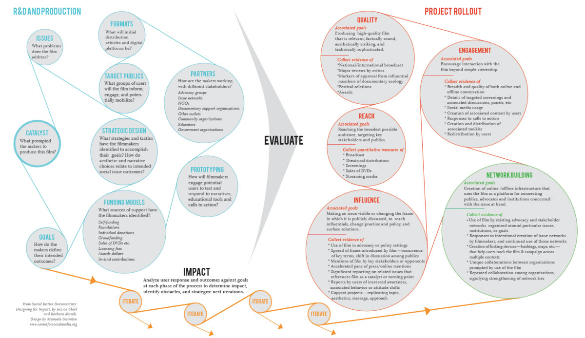 "Dimensions of Impact | CMSI's ""Designing for Impact"""