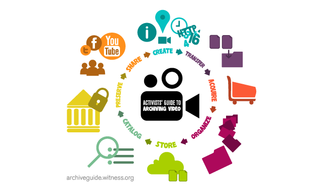 WITNESS Archive Guide Monitoring and Evaluation Survey