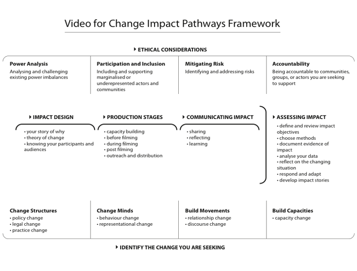 Video for Change Working Paper: Creating and Measuring Social Impact